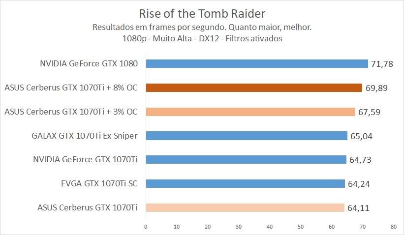 Review Placa de vídeo ASUS Cerberus GeForce GTX 1070 Ti