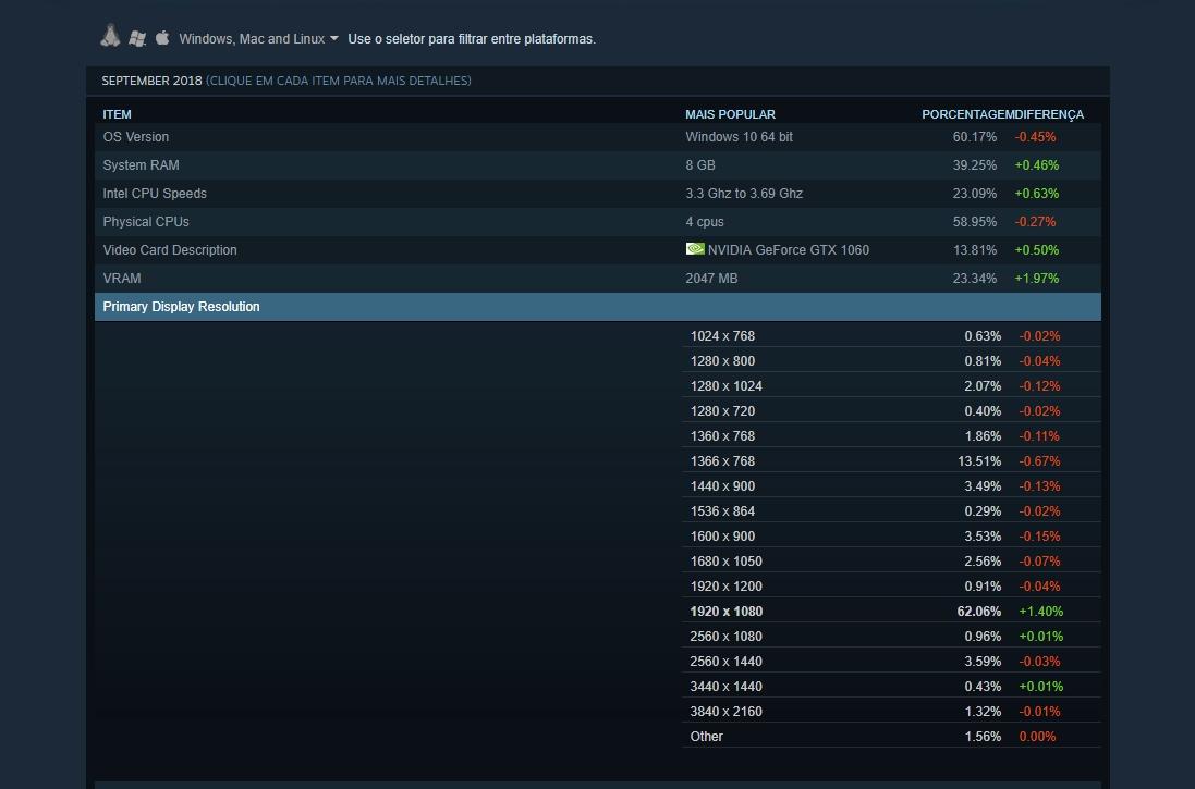 4K no PC? Somente 1,32% dos jogadores utilizam resolução 4K na Steam
