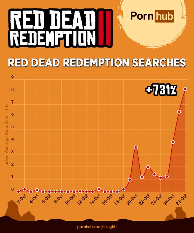 """Pornhub: busca por """"faroeste"""" no site subiu 745% após estreia de Red Dead 2"""