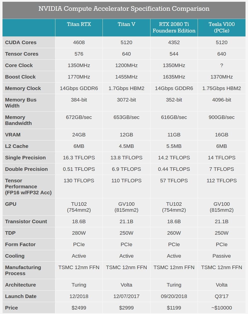 NVIDIA anuncia TITAN RTX com incríveis 24 GB de VRAM GDDR6