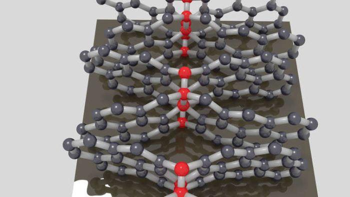 Ligações de carbono