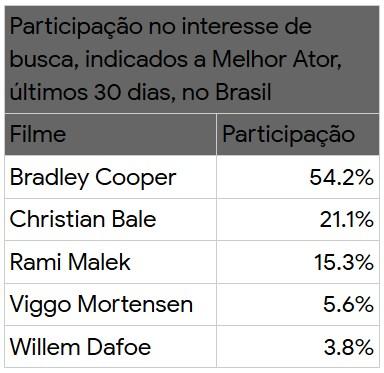 google brasil oscar 2019