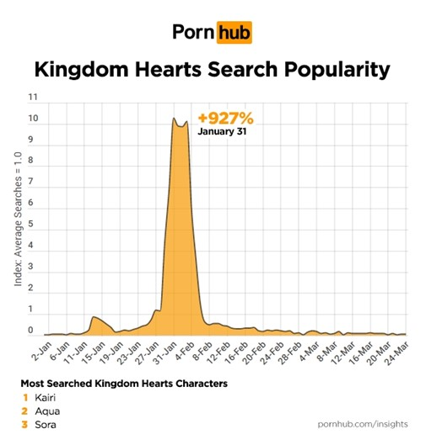 Pornhub mostra que Kingdom Hearts e Devil May Cry lideram buscas em 2019
