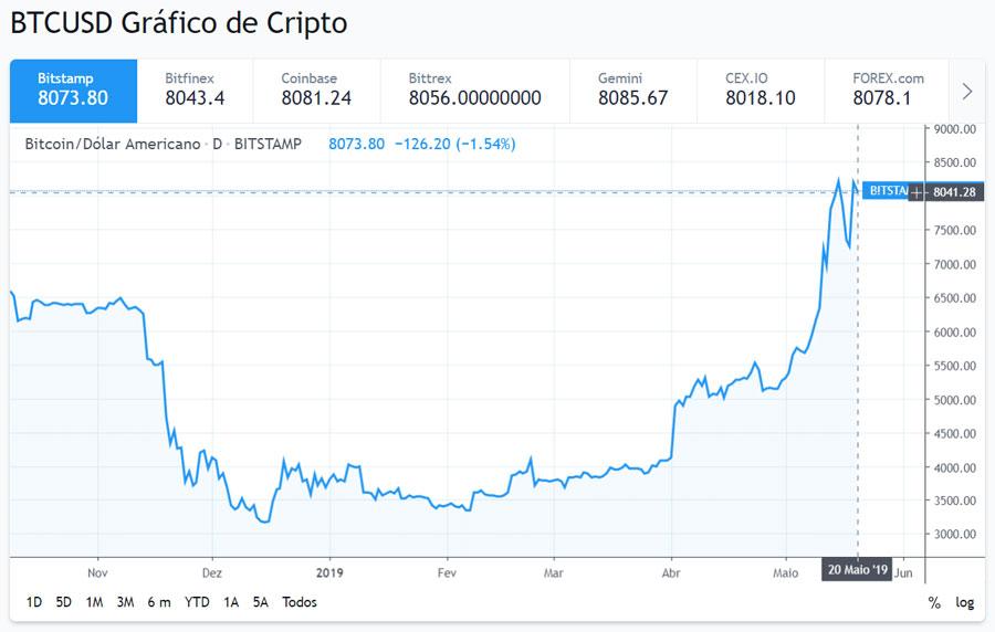 Bitcoin Voltou A Ultrapassar Seu Valor Real Dizem Analistas Tecmundo
