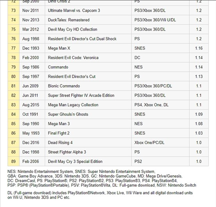 Resident Evil 2 já tem 4 milhões de cópias vendidas e MH World só cresce