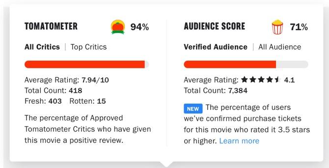 Rotten Tomatoes agora pede comprovante de ingresso para dar notas no site