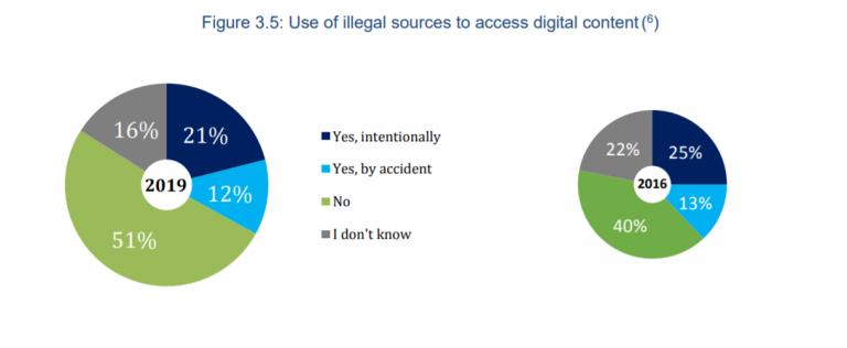 Comparação entre jovens que piratearam filmes em 2016 e em 2019 na UE (Fonte: EUIPO/Divulgação)