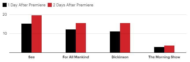 The Morning Show é a pior estreia da Apple TV+; See é a líder de audiência