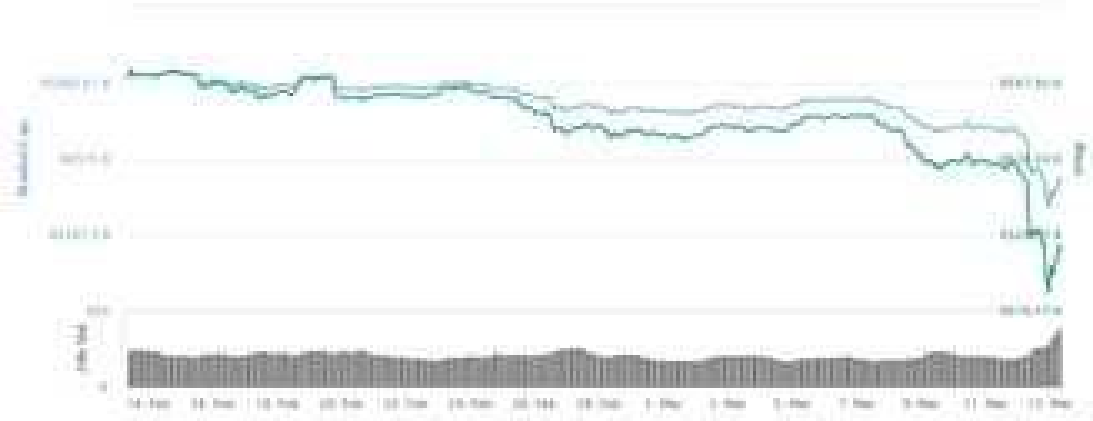 Cotação da bitcoin nas últimas semanas.
