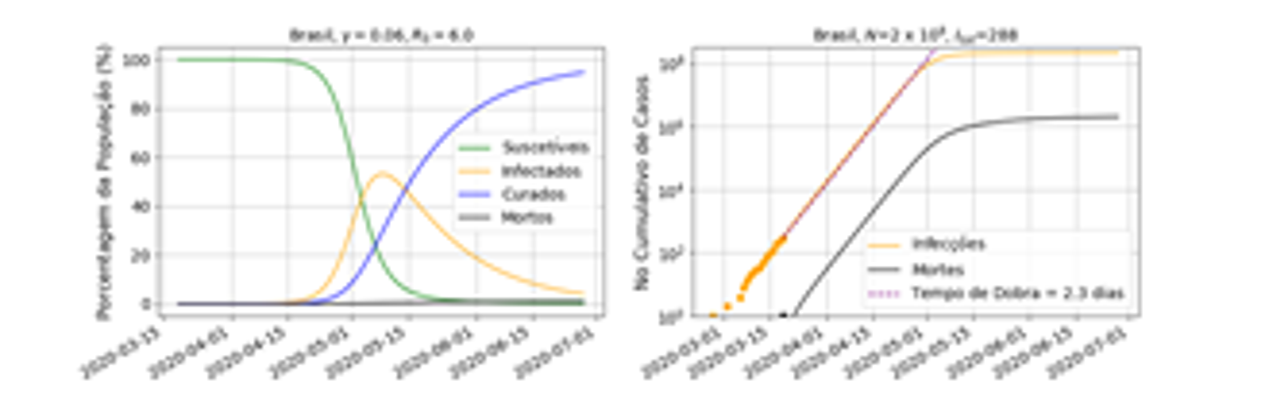 Gráfico Coronavírus