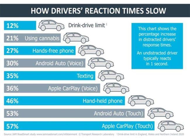 O álcool não afeta tanto o motorista quanto a tecnologia, conforme o estudo.