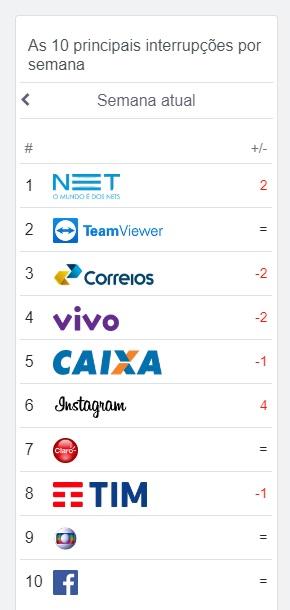 Ranking desta semana mostra que operadoras e serviços online são mais afetados no Brasil
