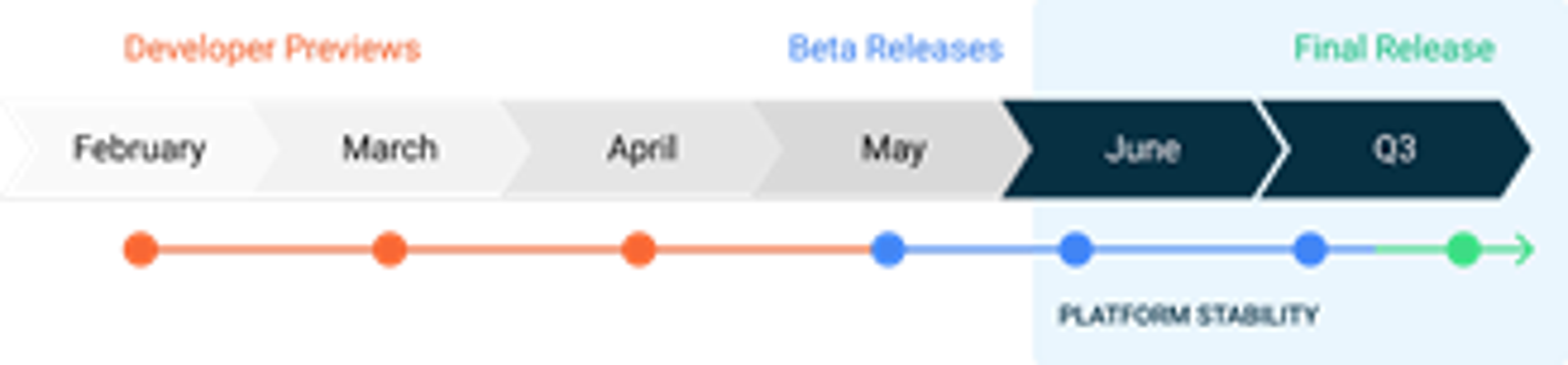 Calendário de atualizações do Android 11 indica que betas públicos devem ser lançados a partir de maio.