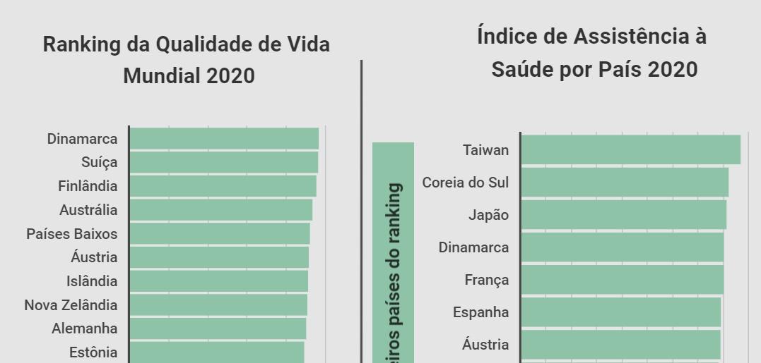 Melhores países no ranking de qualidade de vida e assistência à saúde