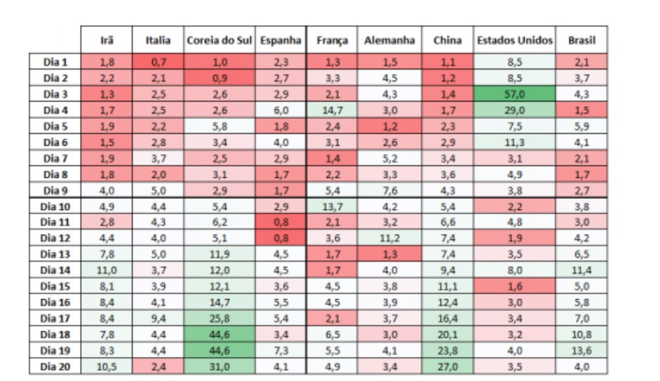 Evolução da taxa de duplicação de casos confirmados de covid-19 nos países