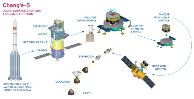 Modelo explicativo sobre as etapas da missão Chang'e 5