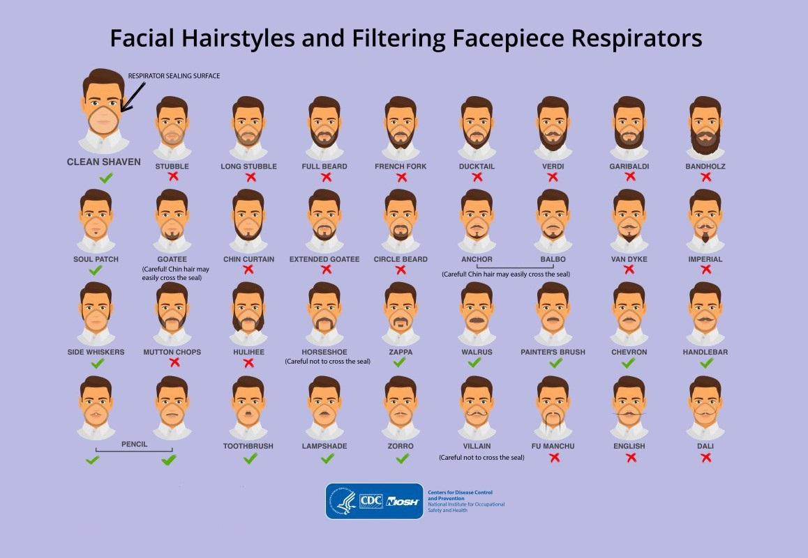 A barba pode tornar o uso da máscara de proteção ineficiente.