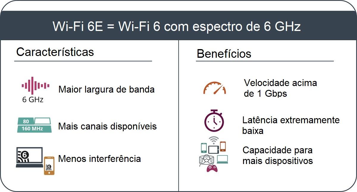 Fonte: Wi-Fi Alliance/Android Authority/Reprodução
