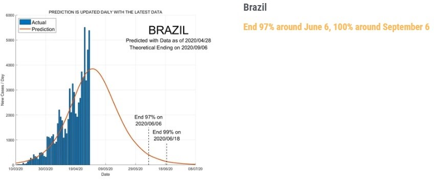 Gráfico traz previsão da pandemia no Brasil.