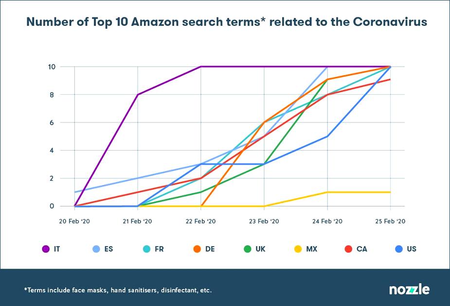 Gráfico aponta aumento nas buscas por termos relacionados ao novo coronavírus na Amazon.