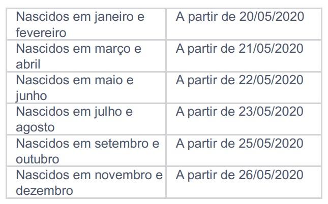 Calendário de pagamentos da 2ª parcela (não inclui saques).