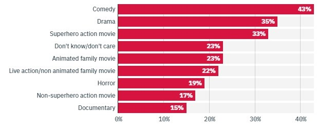 Comédia é o gênero que desperta maior interesse do público