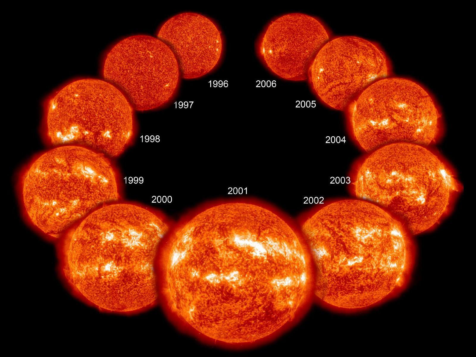 Esquema de um Ciclo Solar