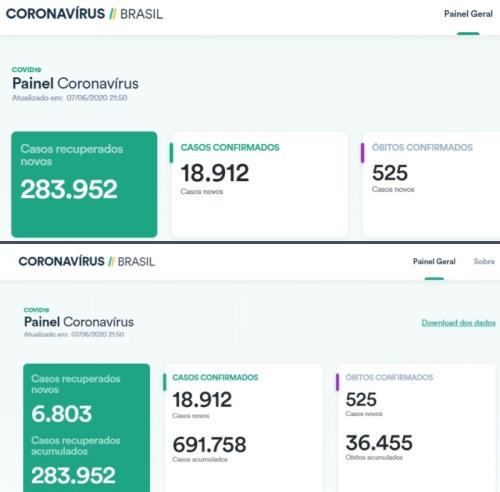 Dados atualizados na segunda imagem com a extensão Transparência COVID-19