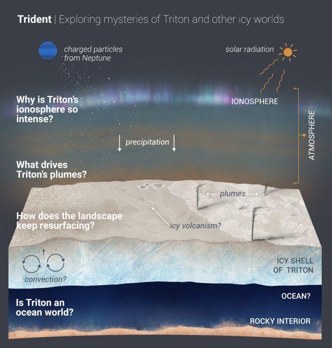 Missão Tridente pode encontrar água em Tritão (Fonte: NASA)