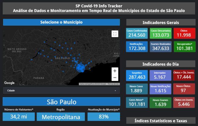 O Info Tracker reúne dados oficiais divulgados pelas administrações municipais.