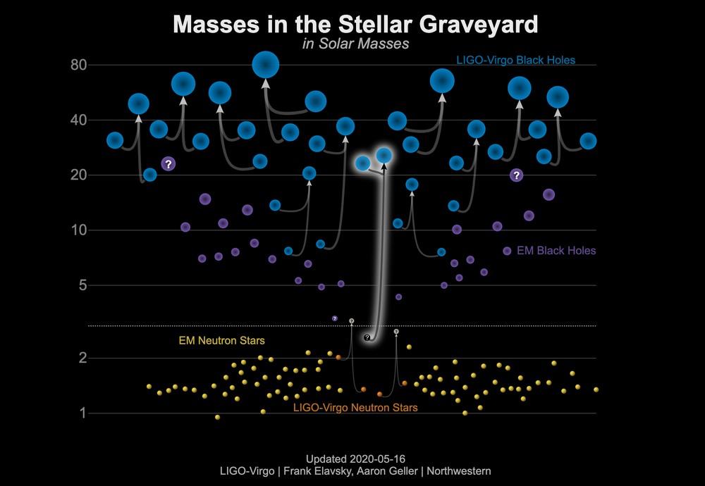 O gráfico mostra as massas de buracos negros detectados por observações eletromagnéticas (roxo) e ondas gravitacionais (azul); e estrelas de nêutrons detectadas por observações eletromagnéticas (amarelo) e ondas gravitacionais (laranja). O sinal GW190814 está no meio do gráfico como a fusão de um buraco negro e um objeto misterioso.