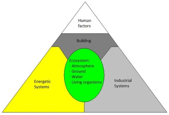 Divisião das atividades humanas em 5 domínios para garantir a sustentabilidade da vida no planeta.