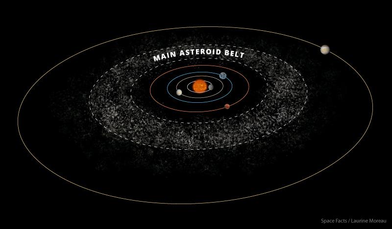 Um cinturão de asteroides existe além da órbita de Marte.