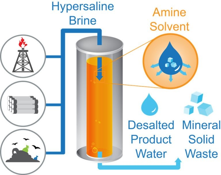 Esquema de dessalinização inédito proporciona economia de 75% de energia.