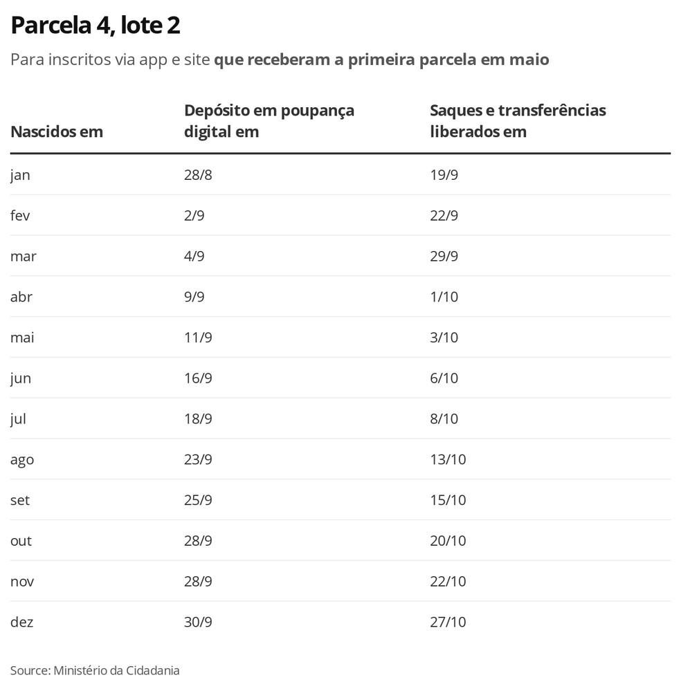 Fonte: Ministério da Cidadania/Economia G1/Reprodução