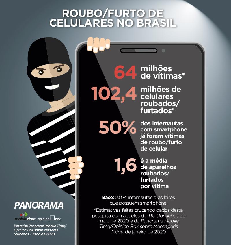 Gráfico mostra métricas de roubo e/ou furto de smartphones no Brasil.
