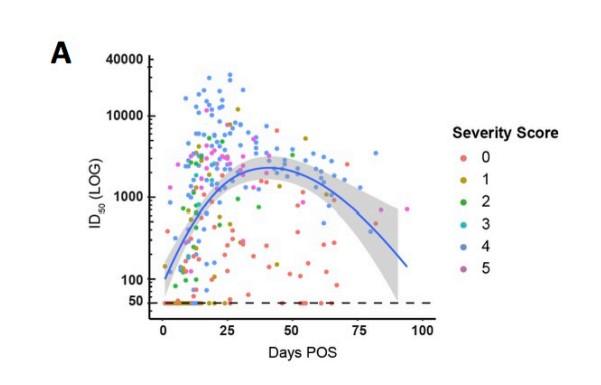 A curva descendente mostra a quantidade de anticorpos detectados no organismo dos pacientes recuperados; os pontos coloridos indicam o grau de severidade da infecção.