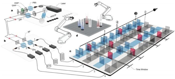 Esboço da máquina quântica de Go criada pelos pesquisadores chineses.