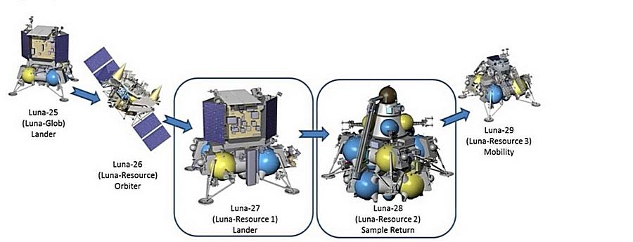 Depois de 44 anos, os planos da Rússia para a Lua são ambiciosos.