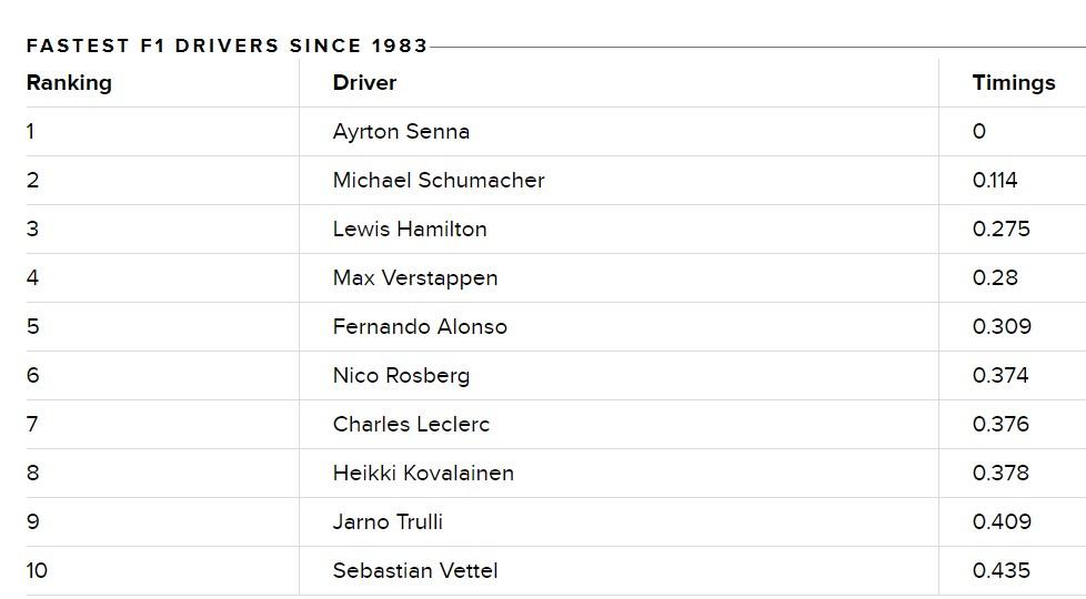 Estudo baseado em big data considera Senna o piloto mais rápido das últimas quatro décadas.