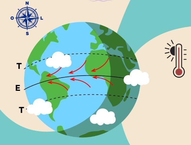 Incidência e direção dos ventos alísios na linha do Equador.