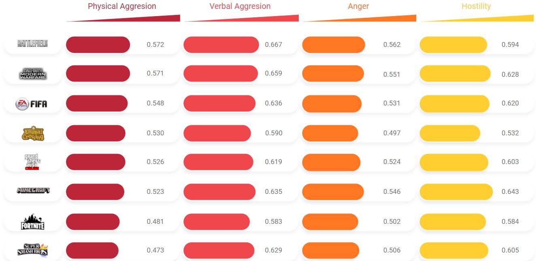 FIFA, CoD e outros jogos completam o ranking da raiva (Fonte: Top 10 Cassinos/Reprodução)