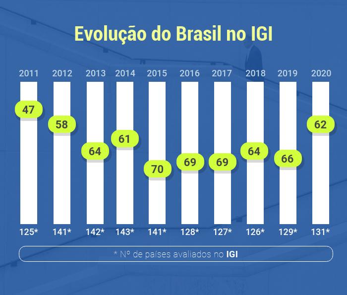 Gráfico do desempenho brasileiro no ranking de 2011 até 2020.