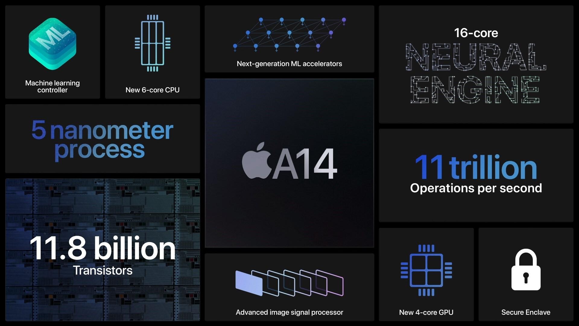 O novo iPad Air conta com o primeiro processador da Apple em cinco nanômetros