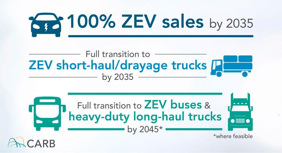 O governo promete flexibilidade para a transição de veículos pesados, como ônibus e caminhões