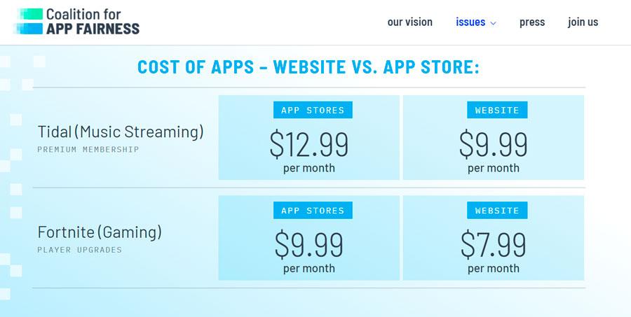 O grupo menciona preços cobrados em serviços e jogos da Apple