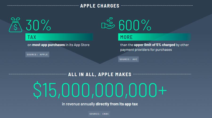Comparativo mostra diferença entre taxa da Apple e as tarifas cobradas por meios de pagamento online
