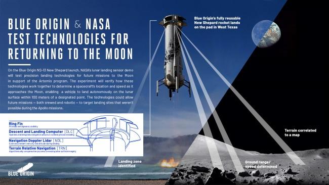 A missão é de grande importância para os próximos passos da NASA em direção à Lua.