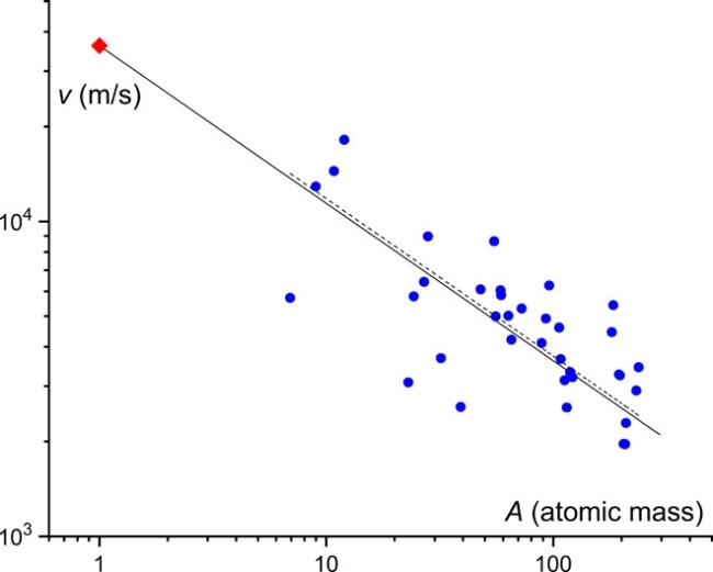 Velocidade do som em diferentes sólidos, em função da massa. (Fonte: Science Advances/Reprodução)