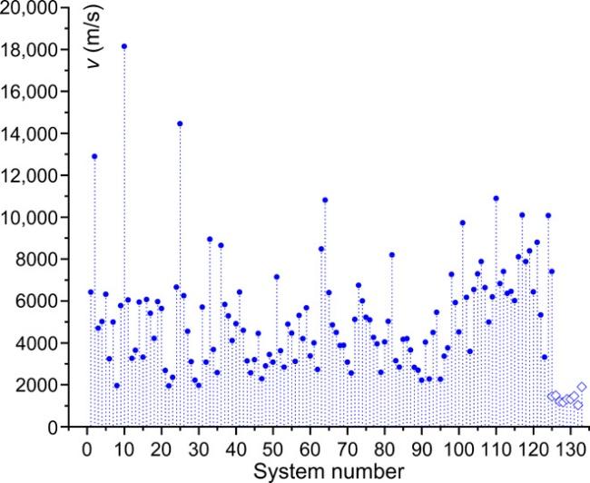 Velocidade do som em sólidos, representados pelos círculos, e líquidos, pelos losangos. (Fonte: Science Advances/Reprodução)